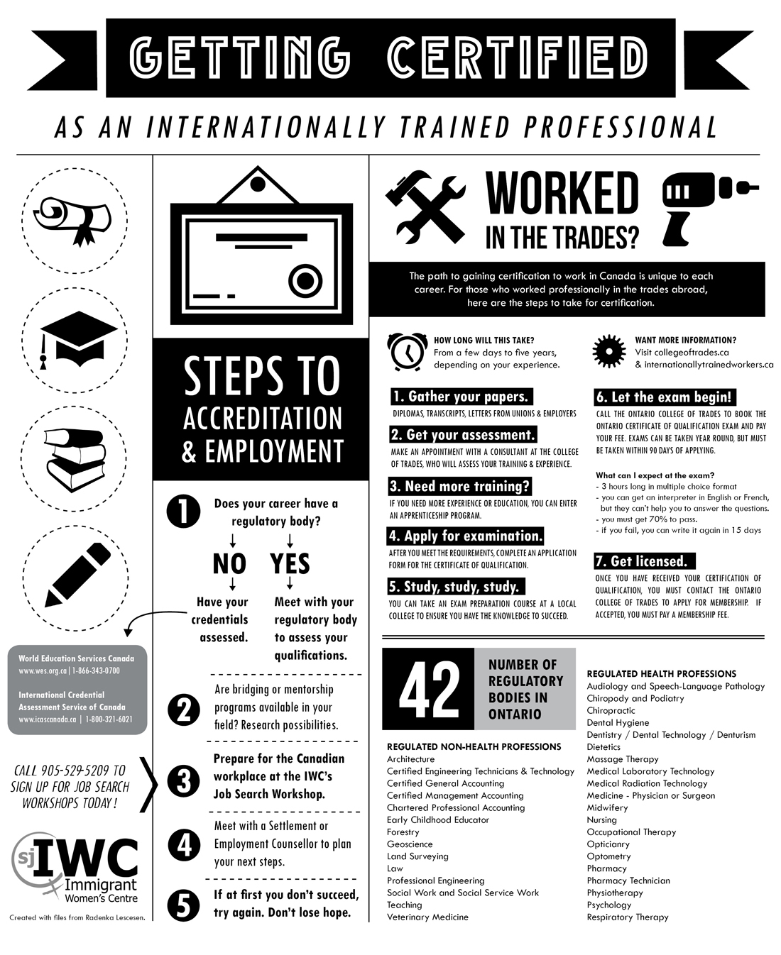 Getting Certified as an Internationally Trained Professionals