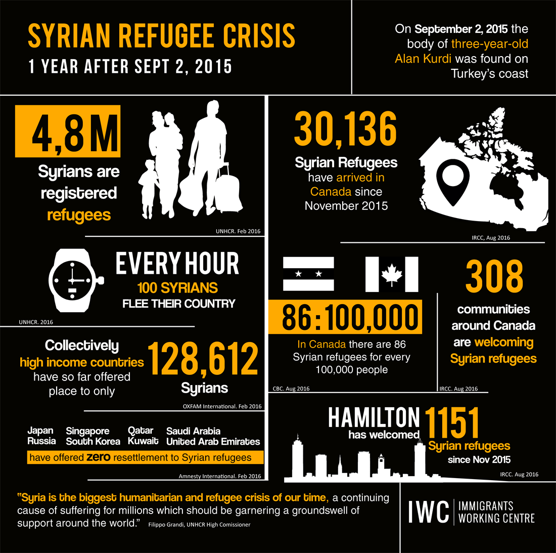 iwc-refugee-crisis-1-year-after-alan-kurdi