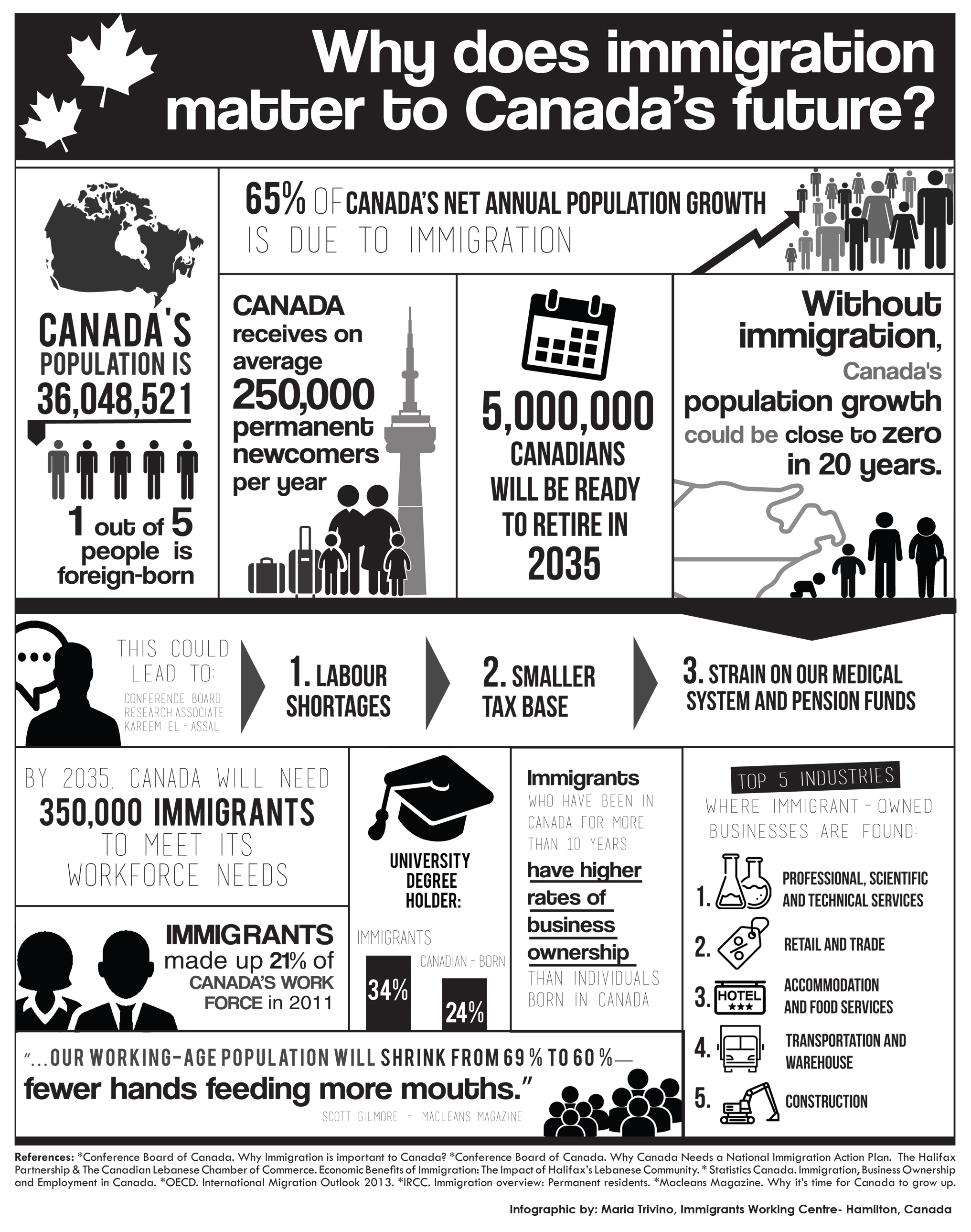 Infographic why immigration matters